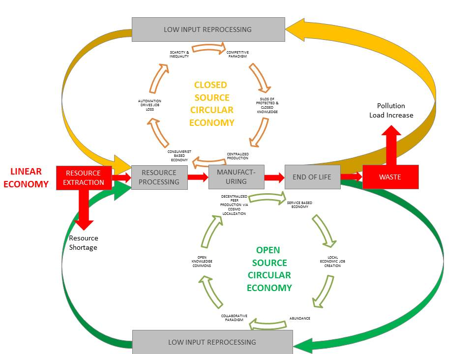 PROJECT] – New DIAGRAM For 'Open Source Circular Economy' - Educate