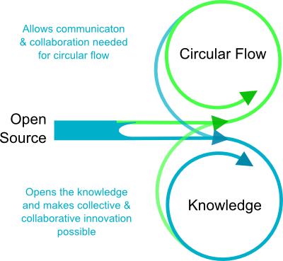 Project new diagram for open source circular economy educate ah just remembered a graphic i made many years ago also not saying it is doing the job but it has lines for sharing knowledge in it ccuart Choice Image